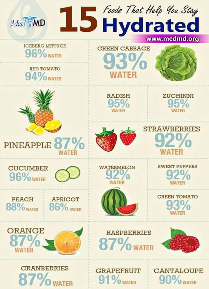 Best Foods that Hydrate You